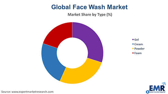 Face Wash Market by Type