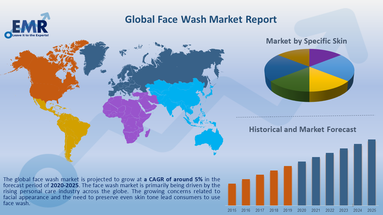 Global Face Wash Market Report and Forecast 2020-2025