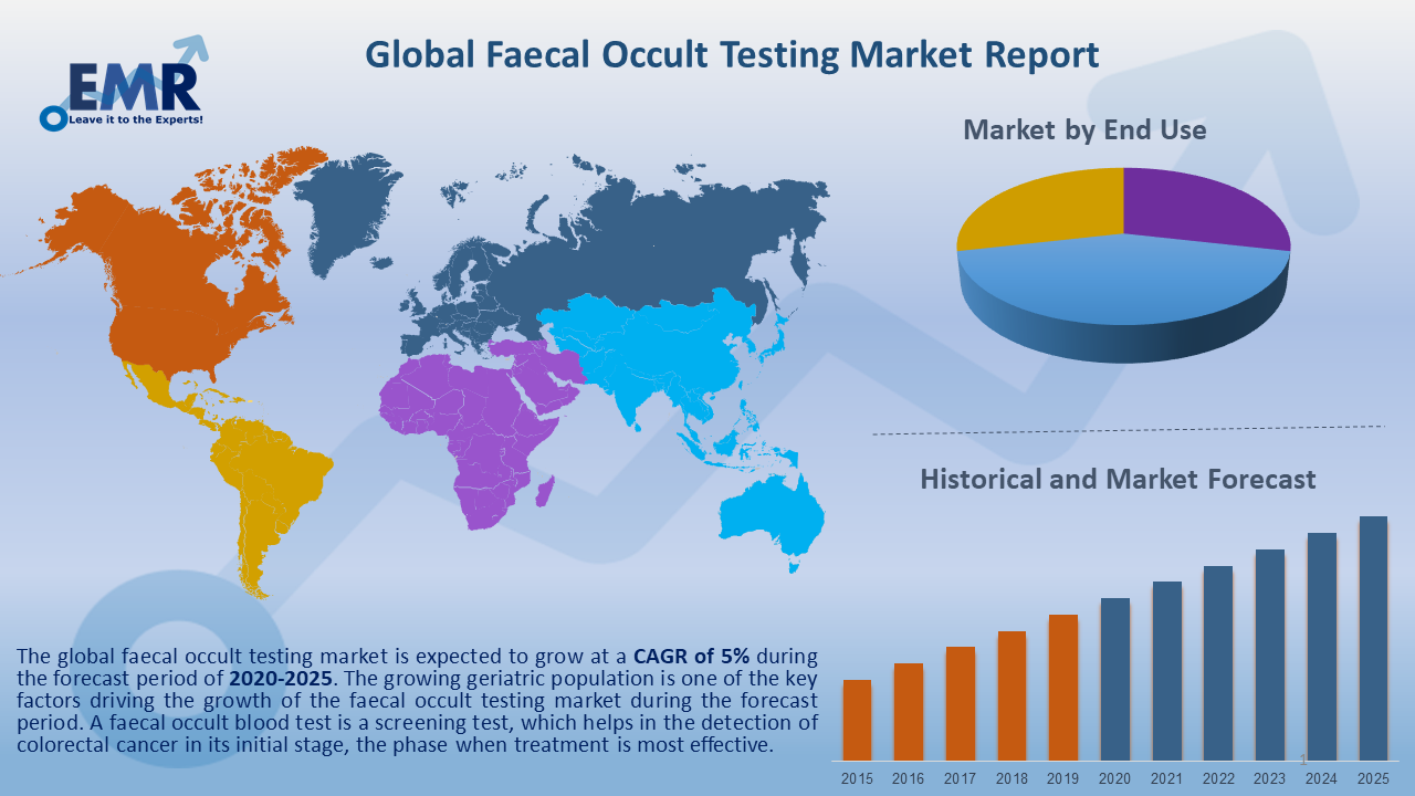 Global Faecal Occult Testing Market Report and Forecast 2020-2025