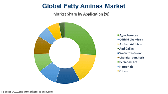 Global Fatty Amines Market By application