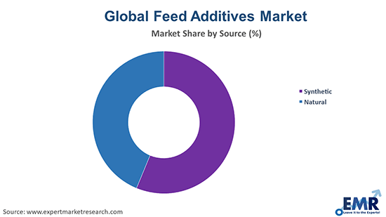 Feed Additives Market by Source