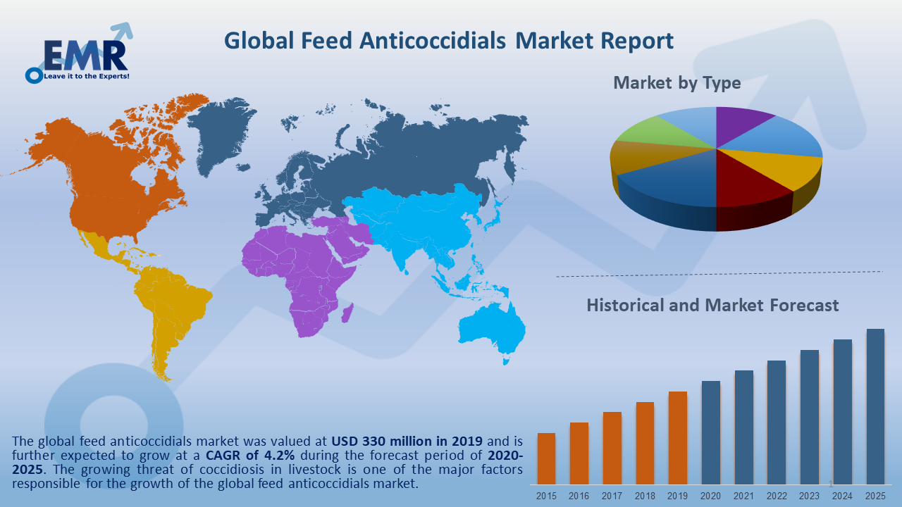 Global Feed Anticoccidials Market Report and Forecast 2021-2026