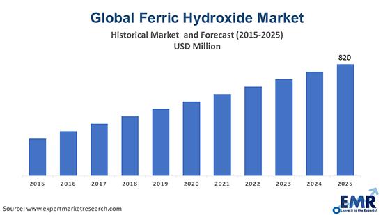 Ferric Hydroxide Market