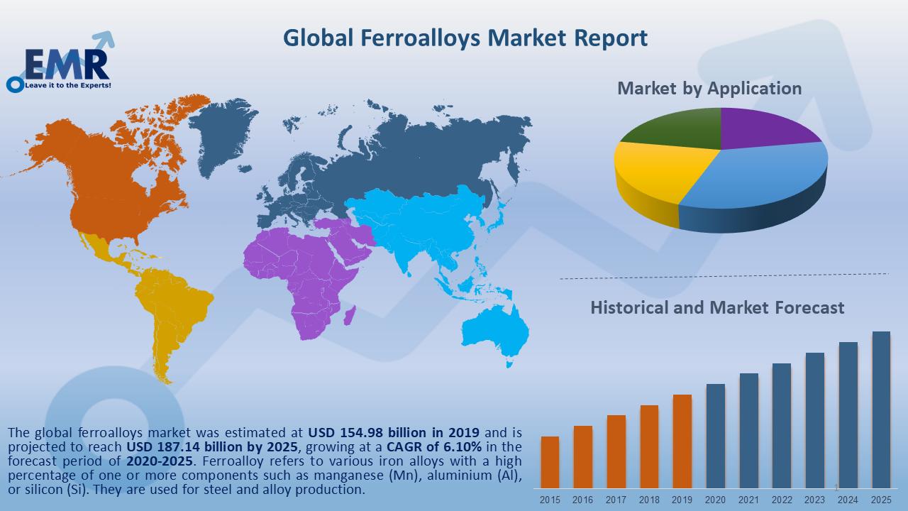 Global Ferroalloys Market Report and Forecast 2020-2025
