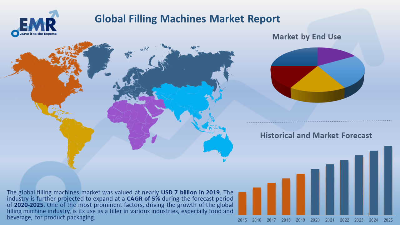 Global Filling Machines Market Report and Forecast 2020-2025