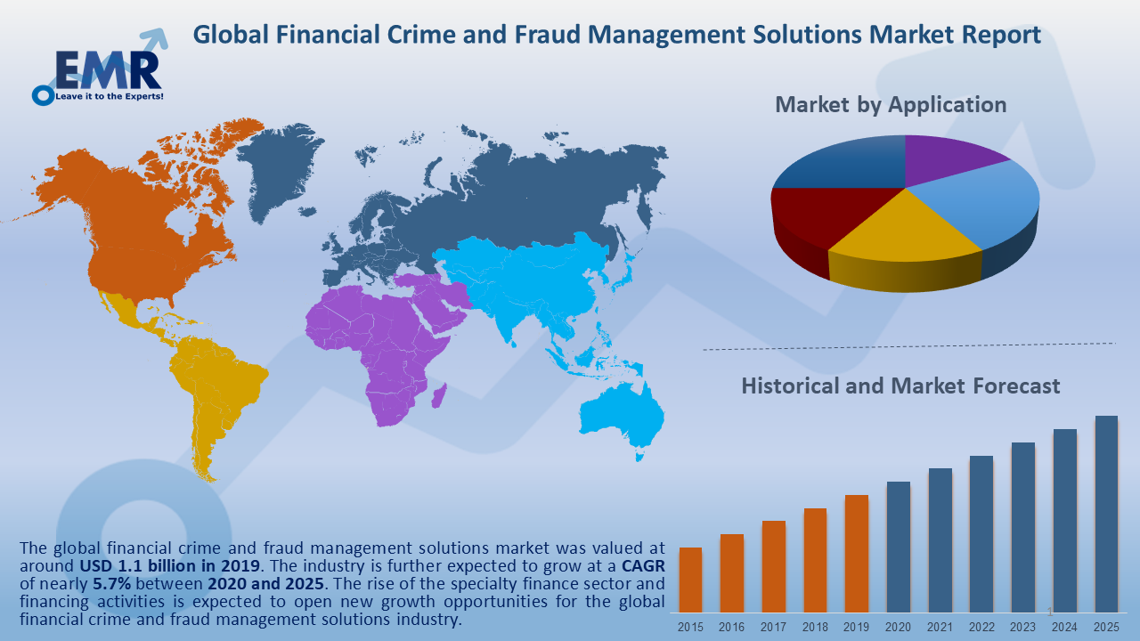 Global Financial Crime and Fraud Management Solutions Market Report and Forecast 2020-2025