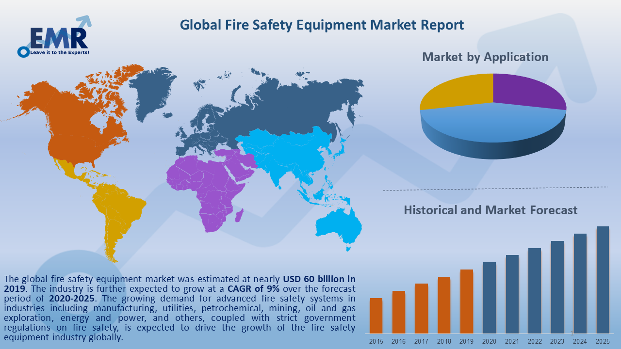 Global Fire Safety Equipment Market Report and Forecast 2020-2025