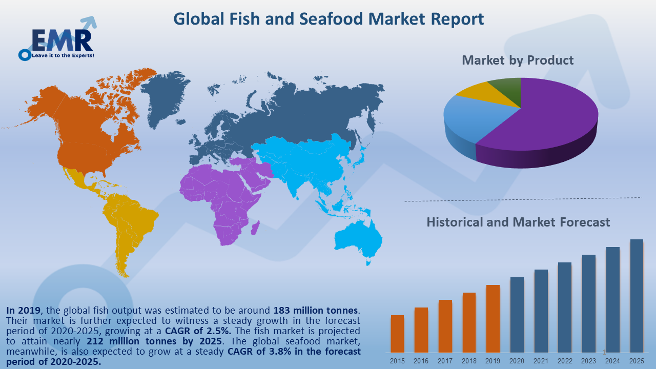 Global Fish and Seafood Market Report and Forecast 2020-2025