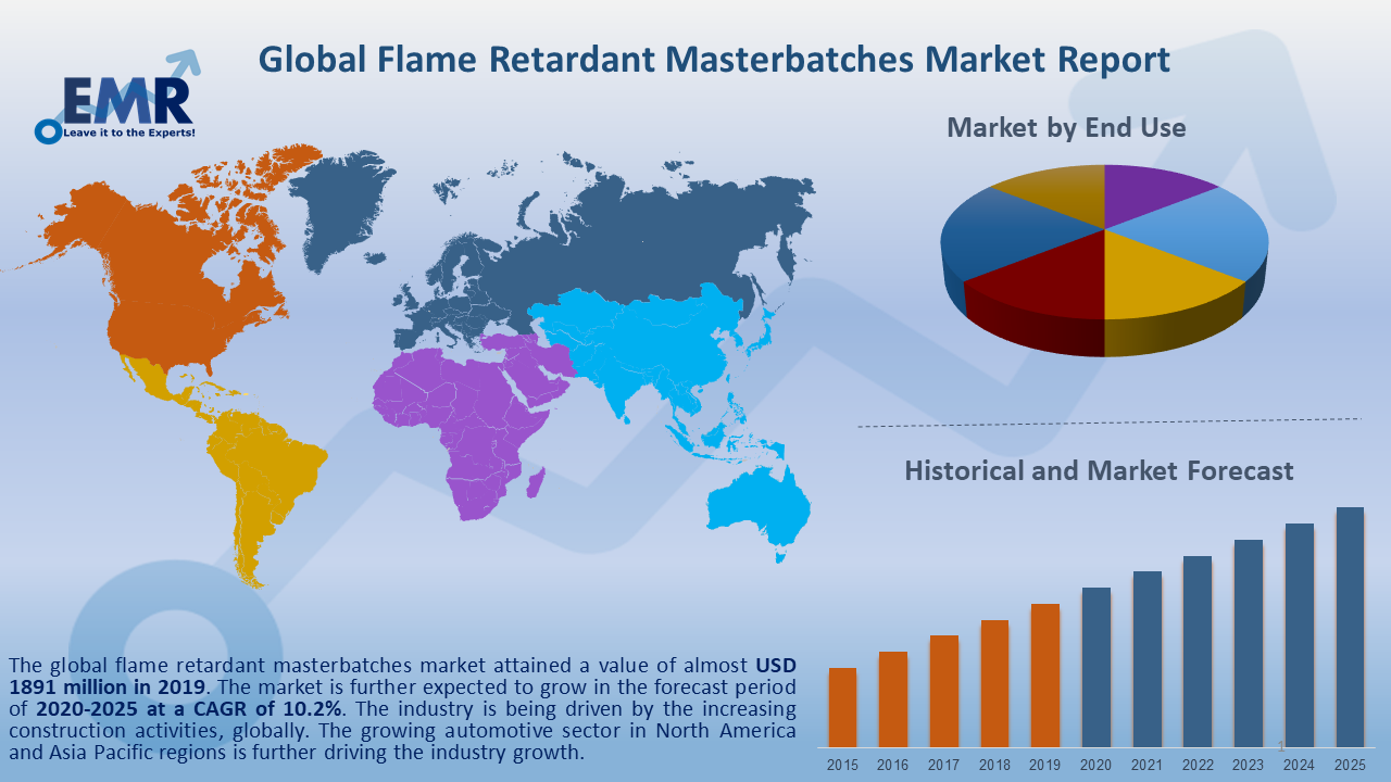 Global Flame Retardant Masterbatches Market Report and Forecast 2020-2025