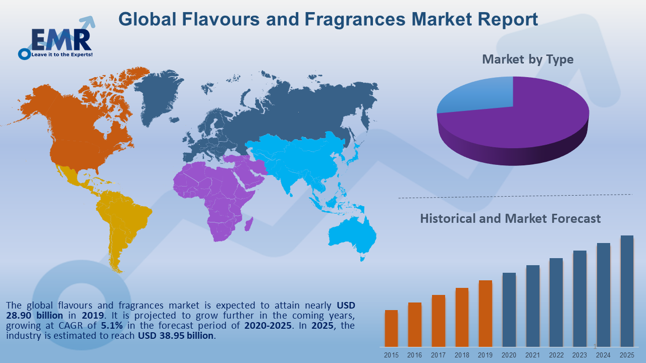 Global Flavours and Fragrances Market Report and Forecast 2020-2025