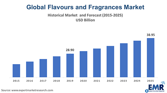Flavours and Fragrances Market