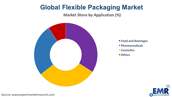 Flexible Packaging Market by Application