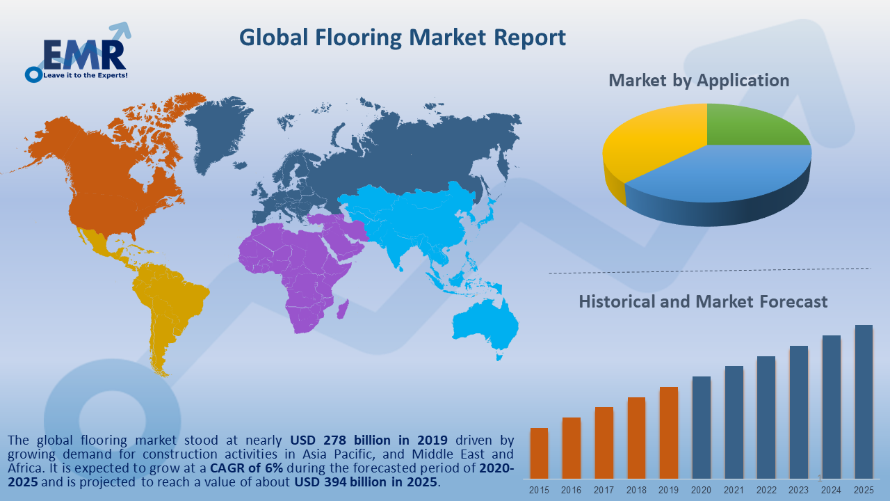 Global Flooring Market Report and Forecast 2020-2025
