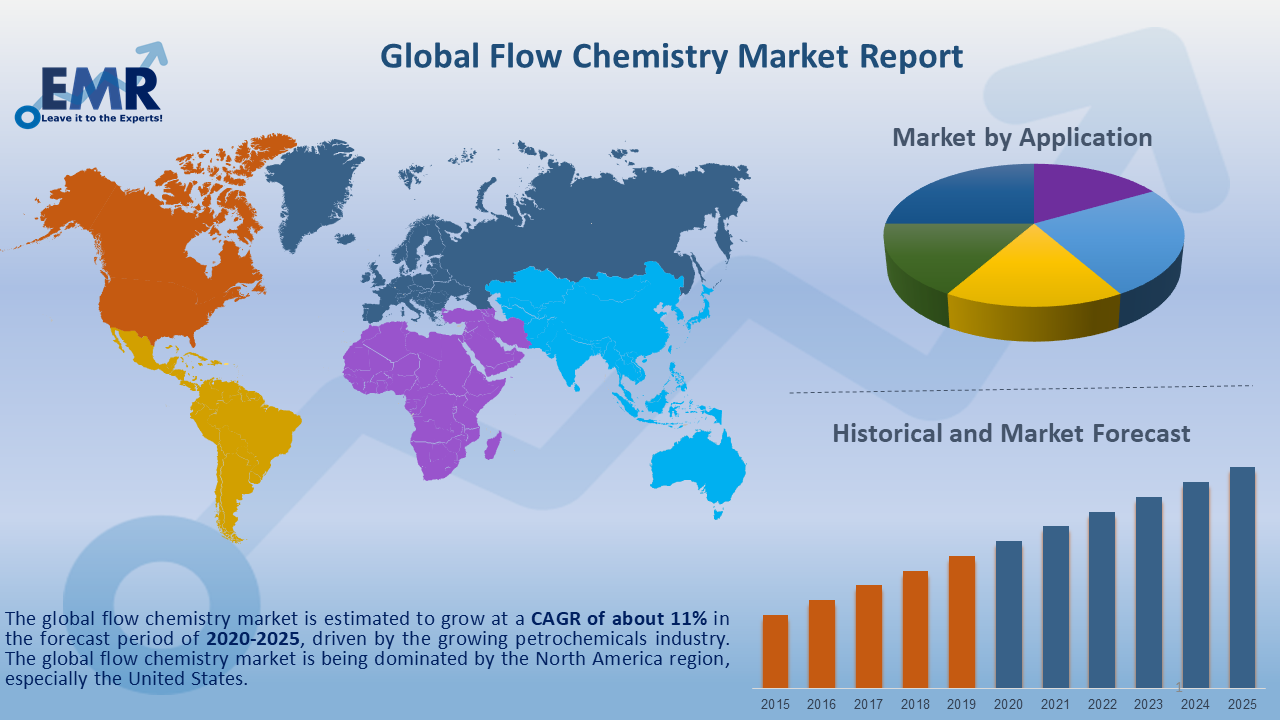 Global Flow Chemistry Market Report and Forecast 2020-2025