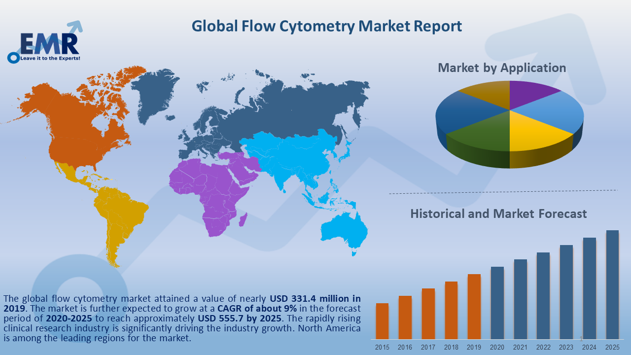 Global Flow Cytometry Market Report and Forecast 2020-2025