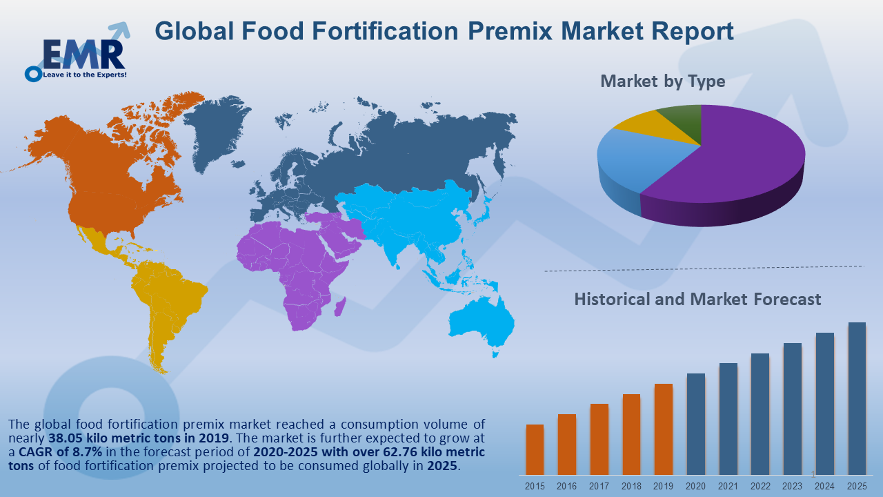 Global Food Fortification Premix Market Report and Forecast 2020-2025
