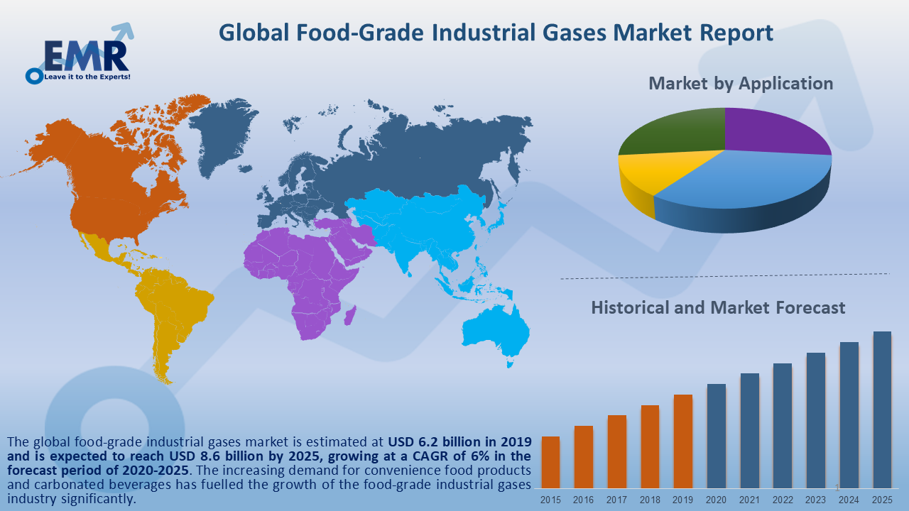 Global Food Grade Industrial Gases Market Report and Forecast 2020-2025