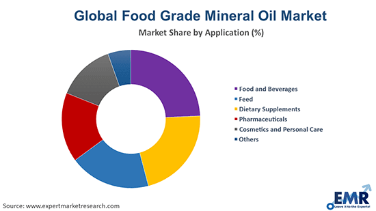 Food Grade Mineral Oil Market by Application
