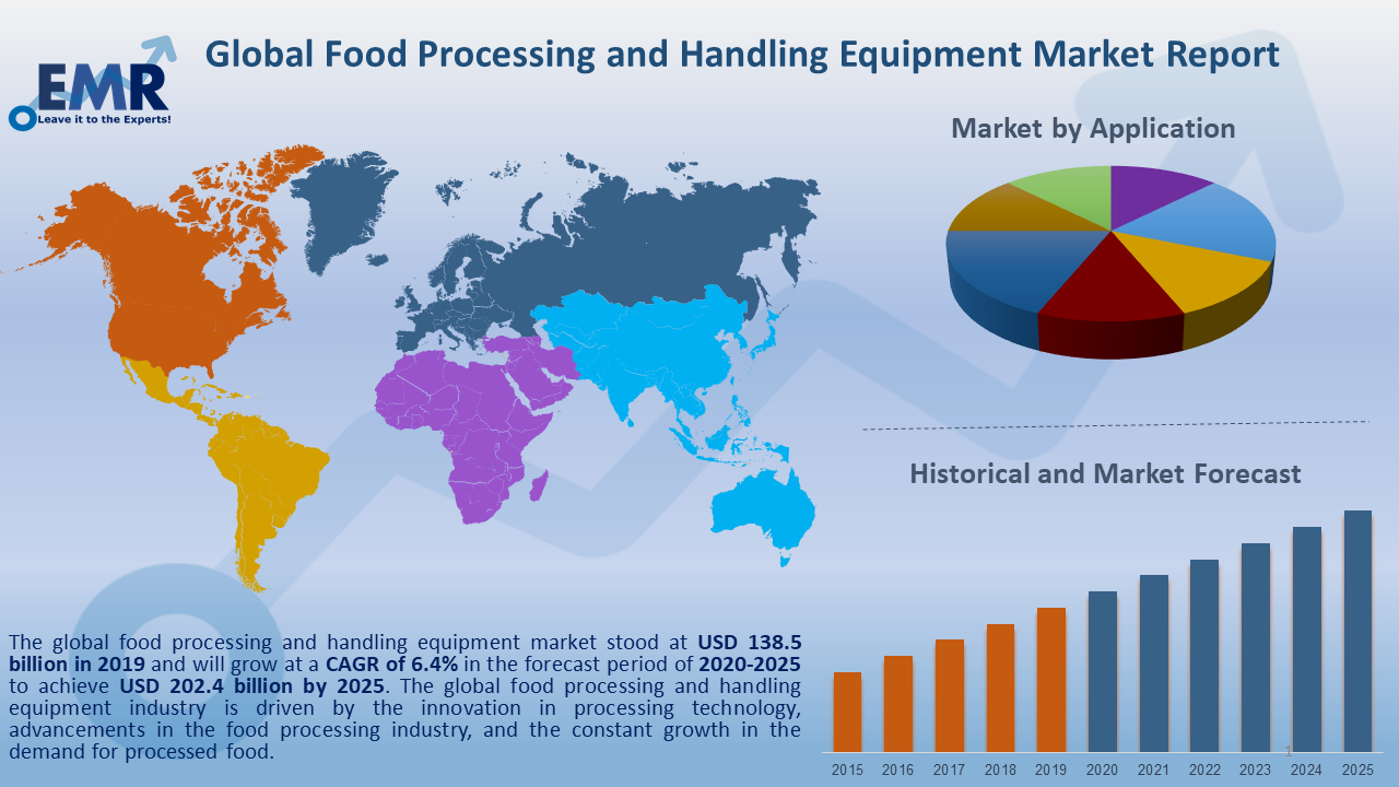 Global Food Processing and Handling Equipment Market Report and Forecast 2020-2025