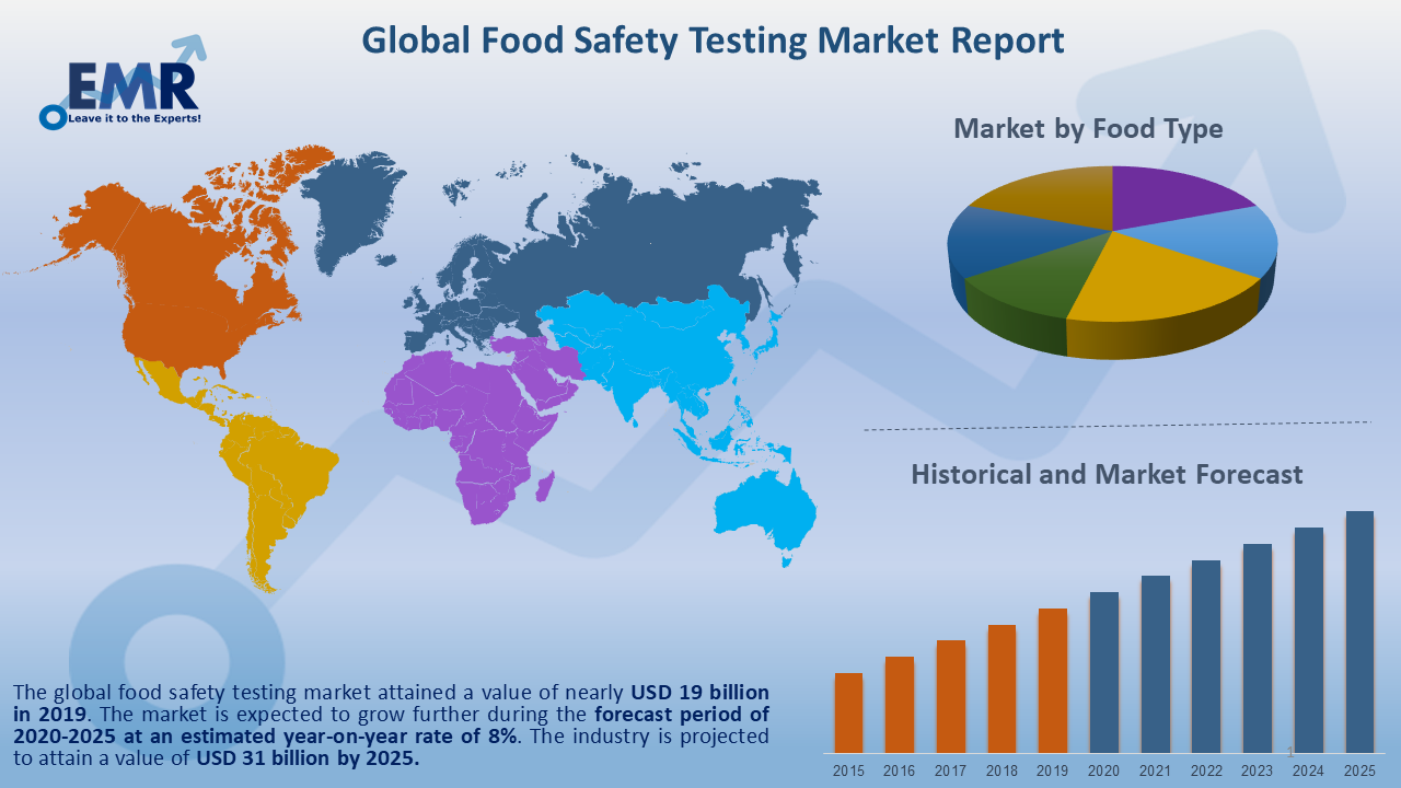 Global Food Safety Testing Market Report and Forecast 2020-2025