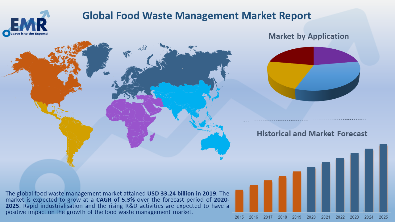 Global Food Waste Management Market Report and Forecast 2021-2026