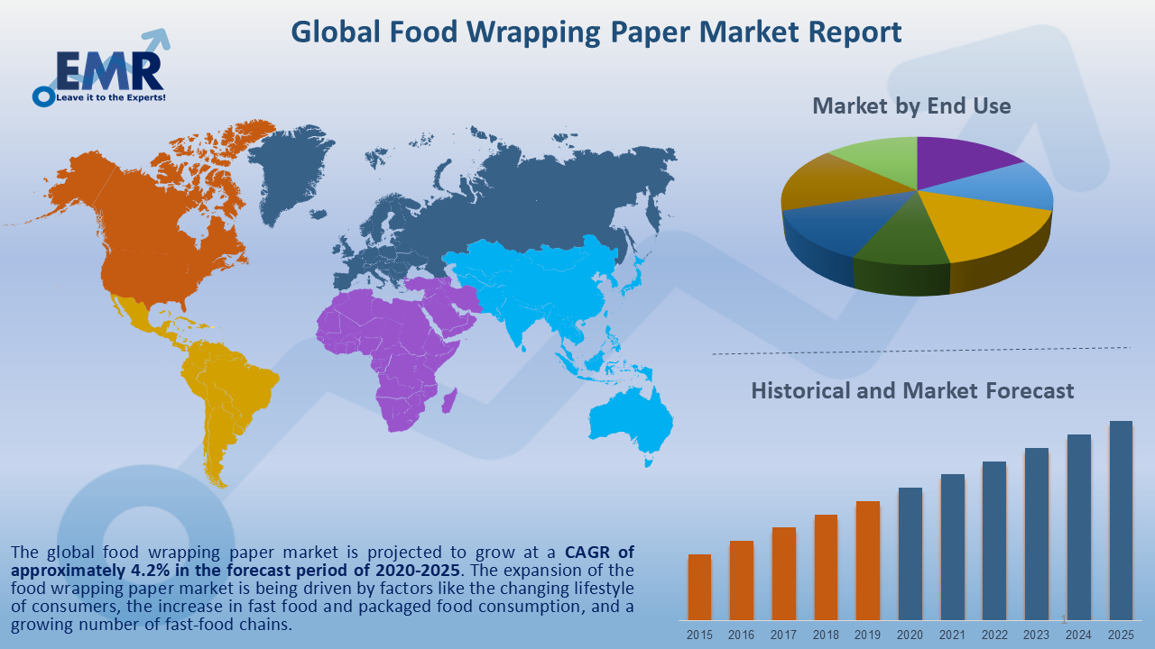 Global Food Wrapping Paper Market Report and Forecast 2021-2026