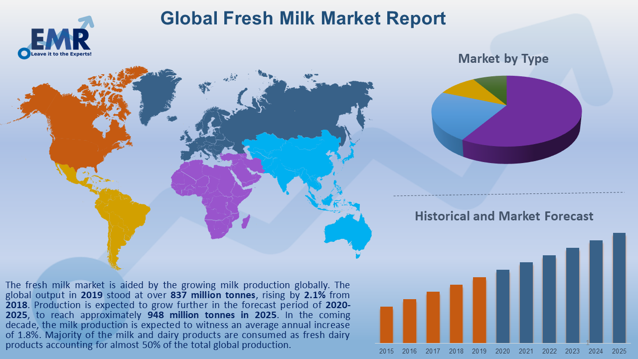 Global Fresh Milk Market Report and Forecast 2020-2025