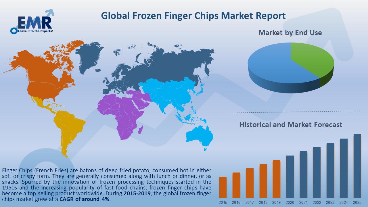 Global Frozen Finger Chips Market Report and Forecast 2020-2025