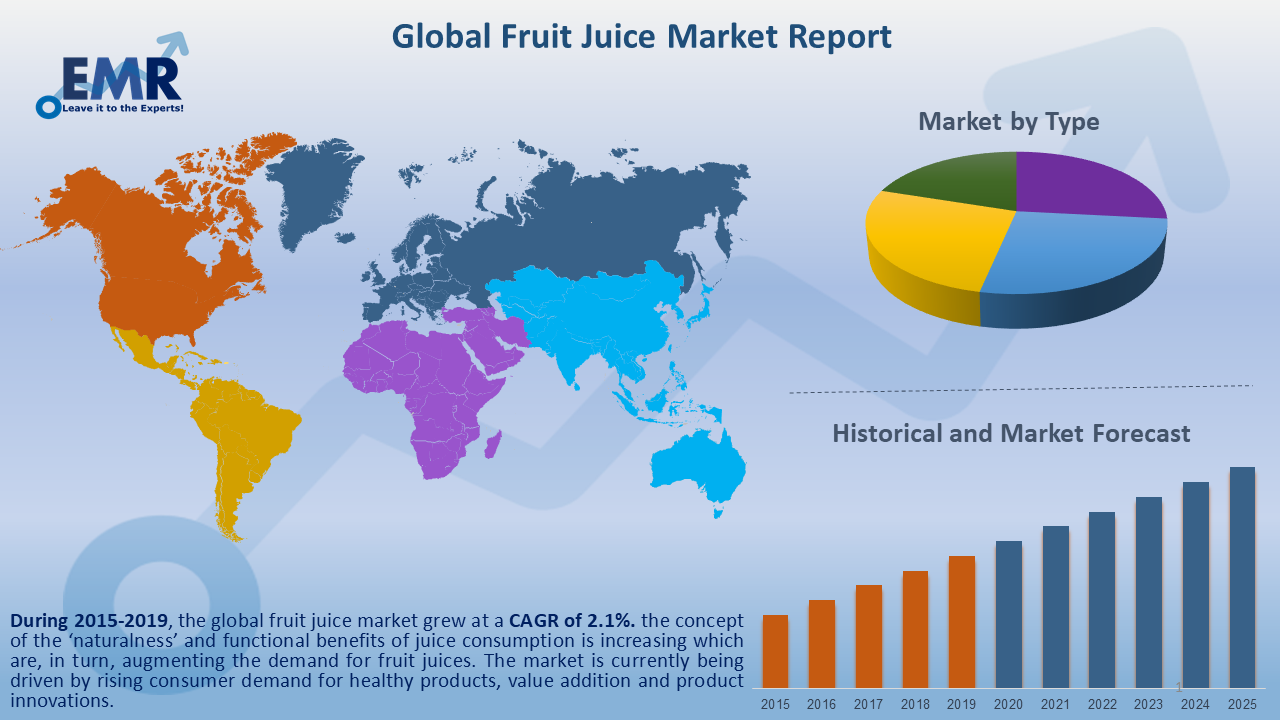 Global Fruit Juice Market Report and Forecast 2020-2025
