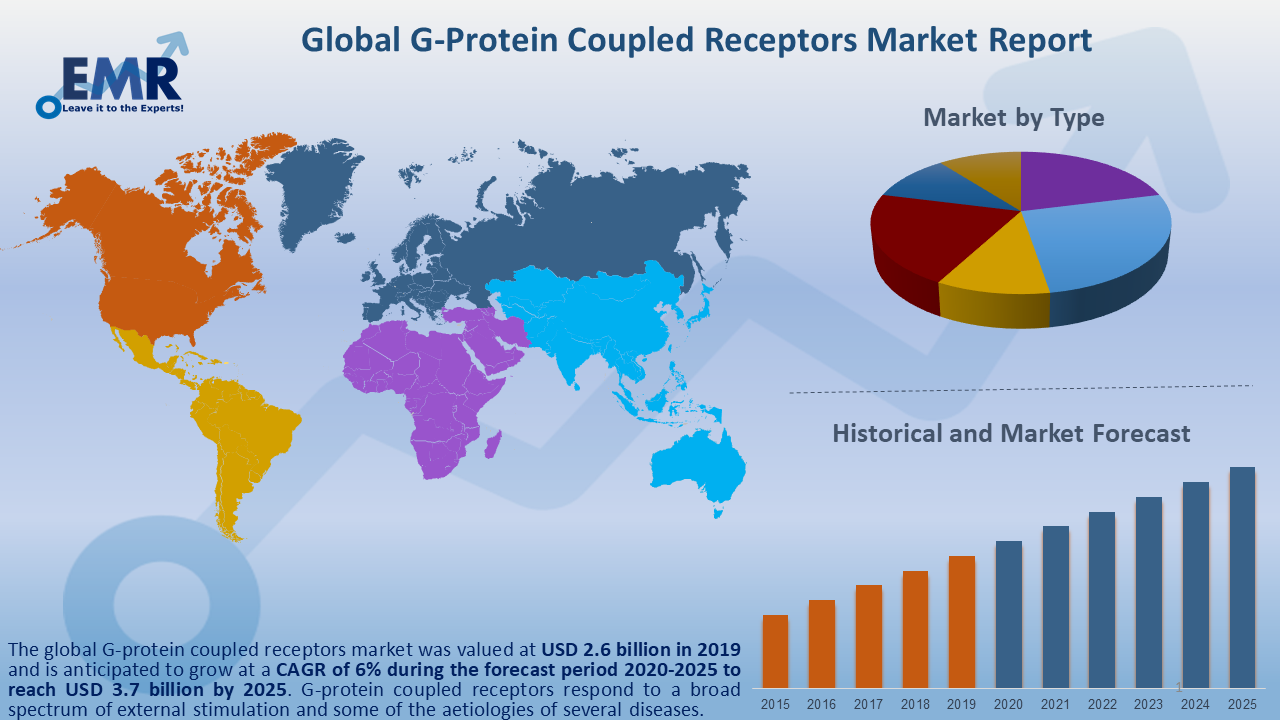 https://www.expertmarketresearch.com/files/images/Global-G-Protein-Coupled-Receptors-Market-Report-and-Forecast-2020-2025.png