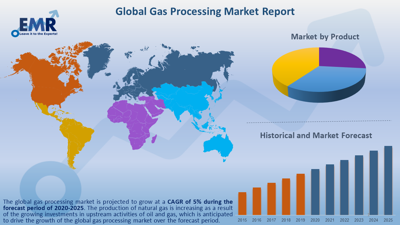 Global Gas Processing Market Report and Forecast 2020-2025