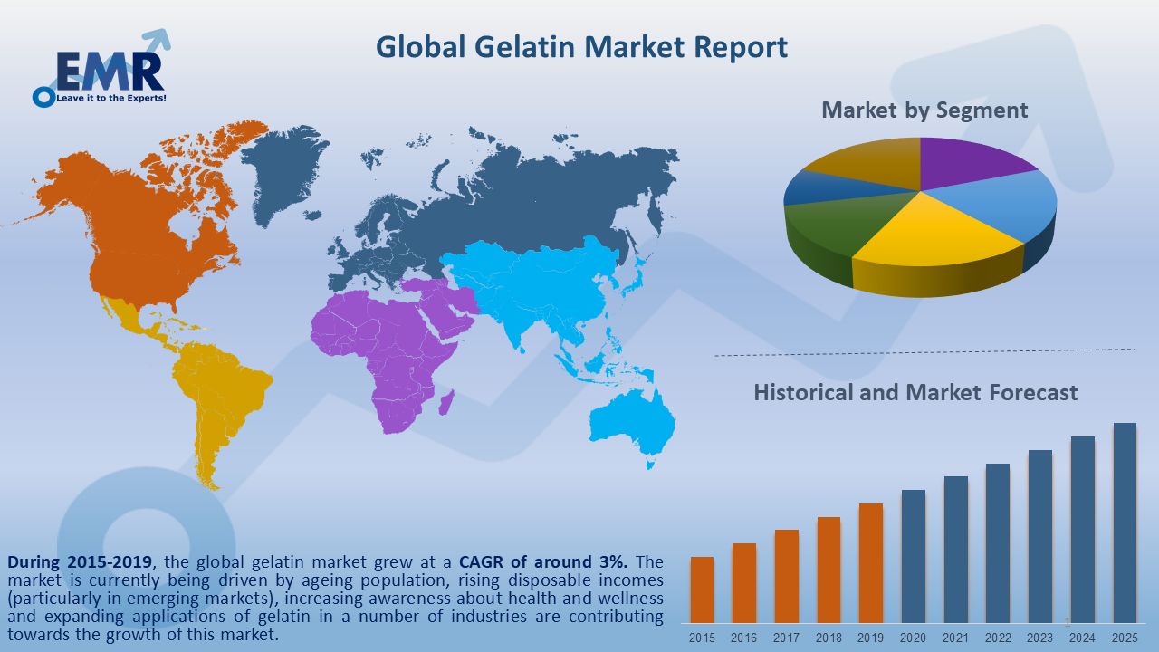 Global Gelatin Market Report and Forecast 2020-2025