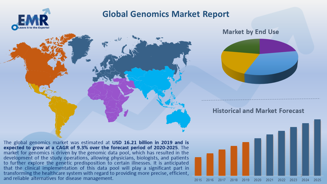 Global Genomics Market Report and Forecast 2020-2025