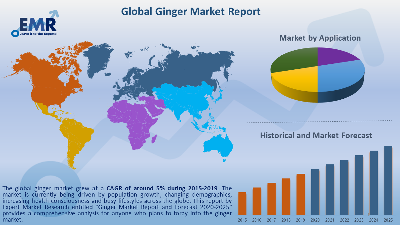 Global Ginger Market Report and Forecast 2020-2025