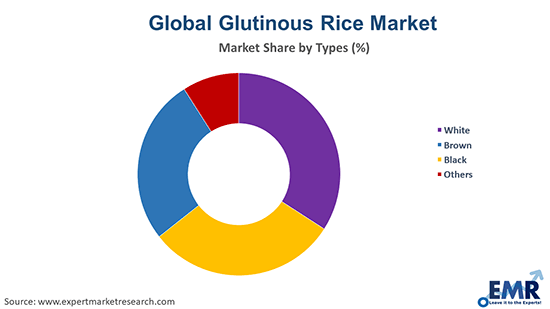 Glutinous Rice Market by Type