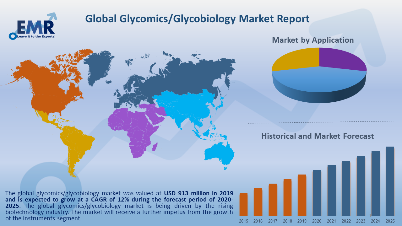 Global Glycomics-Glycobiology Market Report and Forecast 2020-2025