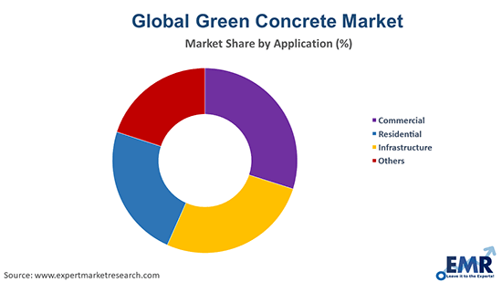 Green Concrete Market By Application
