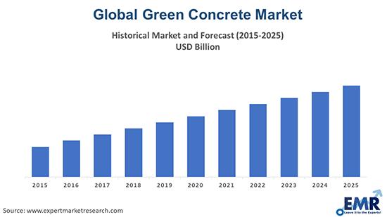 Green Concrete Market