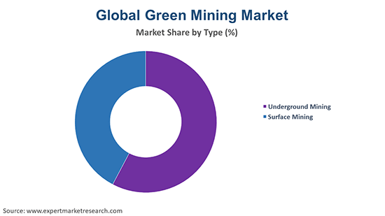 Global Green Mining Market By Type