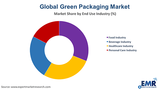 Green Packaging Market By End Use Industry