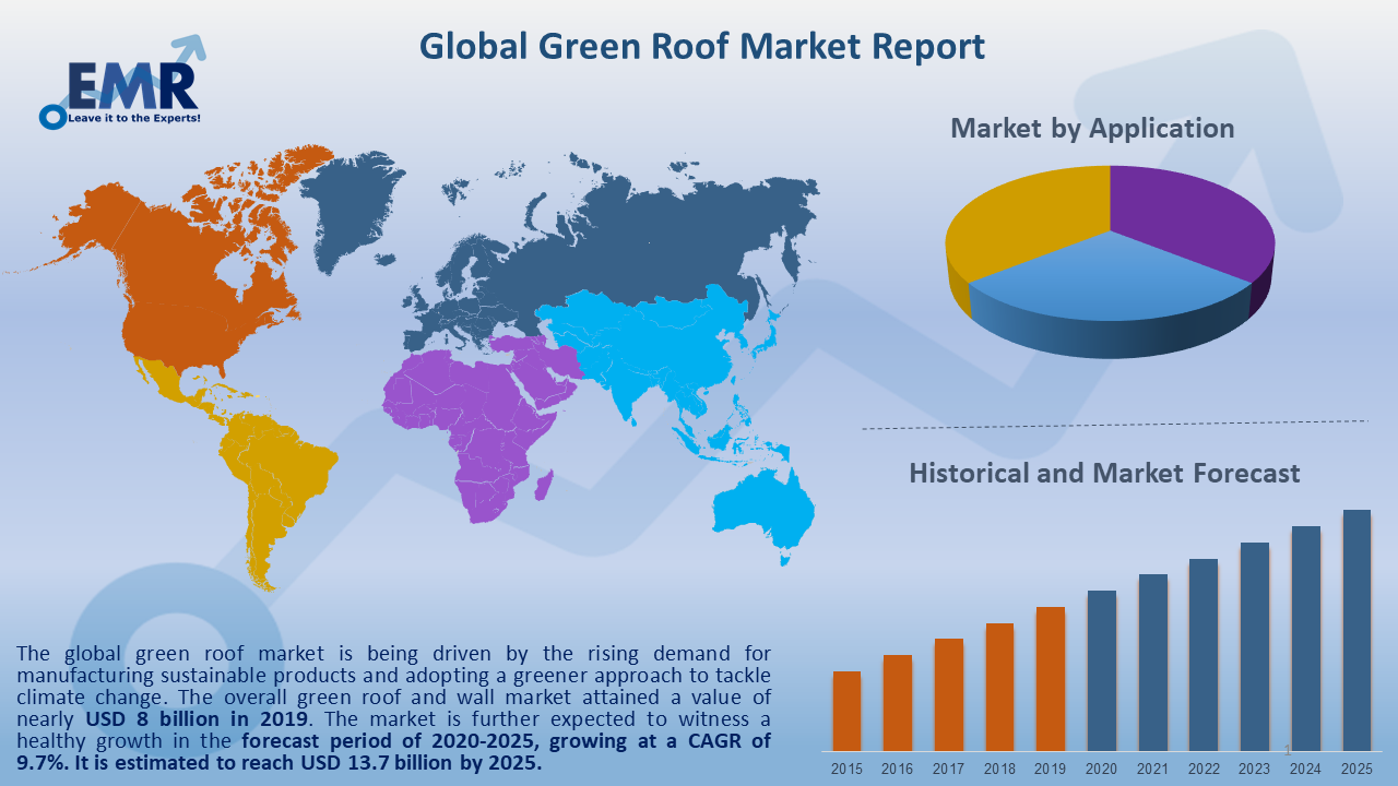 Green Roof Market