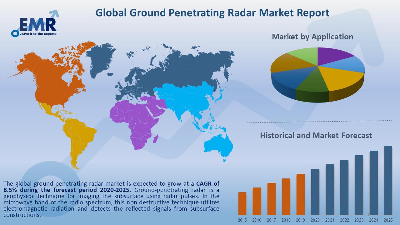 Global Ground Penetrating Radar Market Report and Forecast 2020-2025