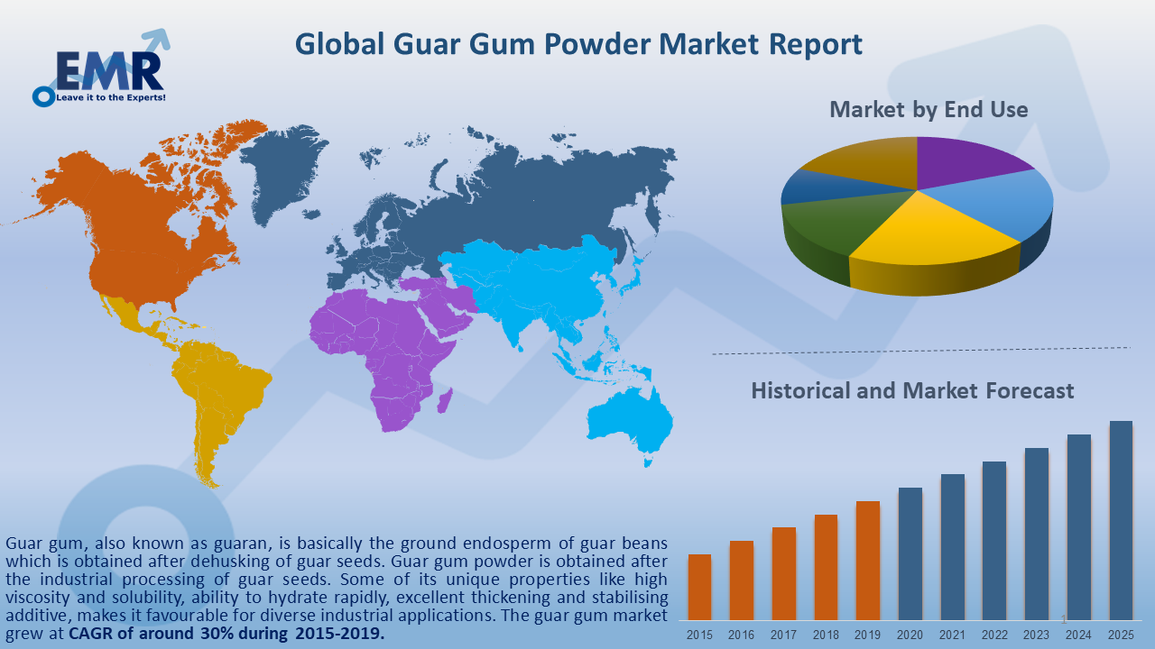 Global Guar Gum Powder Market Report and Forecast 2020-2025