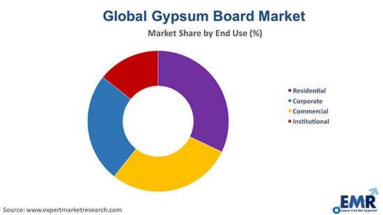Gypsum Board Market by End Use