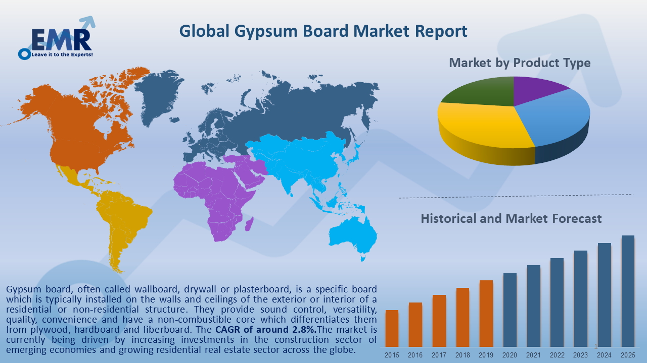 Global Gypsum Board Report and Forecast 2020-2025