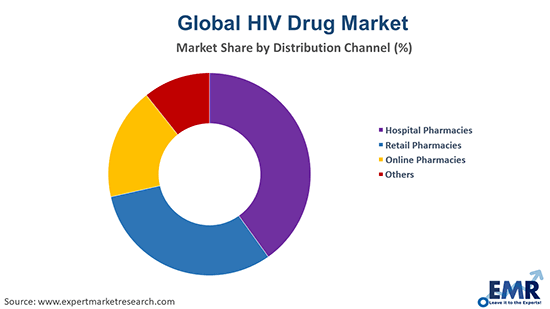 HIV Drugs Market By Distribution Channel