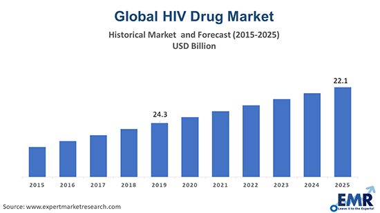 HIV Drugs Market