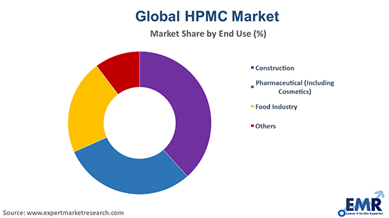HPMC Market by End Use