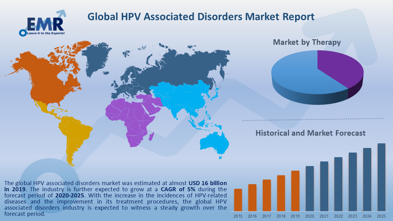 Global HPV Associated Disorders Market Report and Forecast 2020-2025