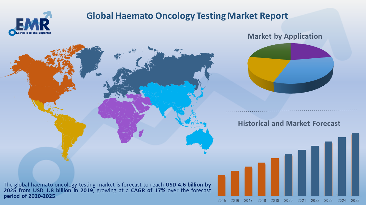 Global Haemato Oncology Testing Market Report and Forecast 2020-2025